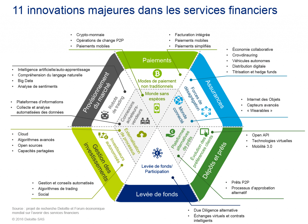 11 innovations majeures dans les services financiers